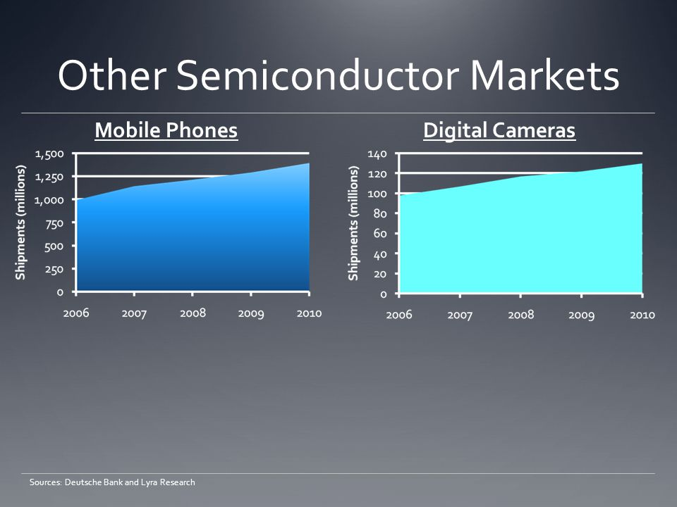 Other Semiconductor Markets Sources: Deutsche Bank and Lyra Research Mobile PhonesDigital Cameras