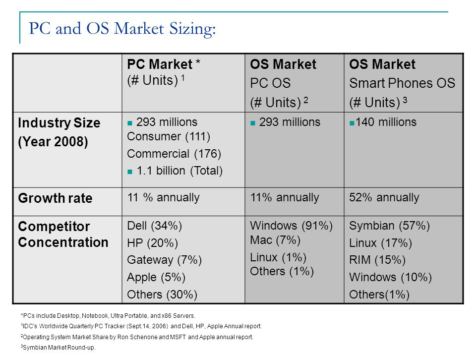 PC and OS Market Sizing: PC Market * (# Units) 1 OS Market PC OS (# Units) 2 OS Market Smart Phones OS (# Units) 3 Industry Size (Year 2008) 293 millions Consumer (111) Commercial (176) 1.1 billion (Total) 293 millions 140 millions Growth rate 11 % annually 52% annually Competitor Concentration Dell (34%) HP (20%) Gateway (7%) Apple (5%) Others (30%) Windows (91%) Mac (7%) Linux (1%) Others (1%) Symbian (57%) Linux (17%) RIM (15%) Windows (10%) Others(1%) *PCs include Desktop, Notebook, Ultra Portable, and x86 Servers.