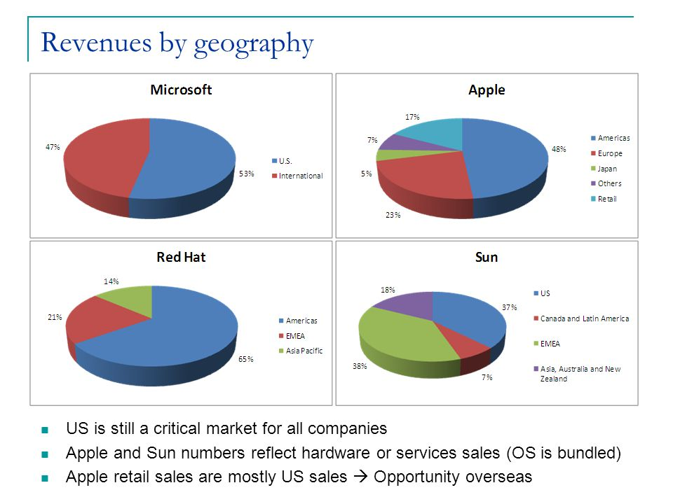 Revenues by geography US is still a critical market for all companies Apple and Sun numbers reflect hardware or services sales (OS is bundled) Apple retail sales are mostly US sales  Opportunity overseas
