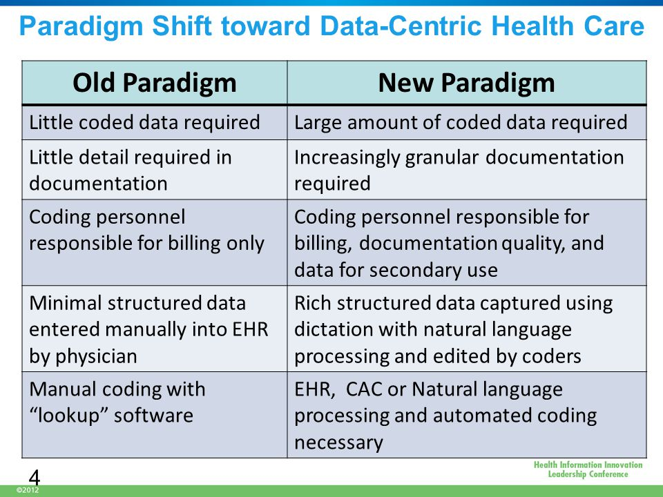 Paradigm Shift toward Data-Centric Health Care Old ParadigmNew Paradigm Little coded data requiredLarge amount of coded data required Little detail required in documentation Increasingly granular documentation required Coding personnel responsible for billing only Coding personnel responsible for billing, documentation quality, and data for secondary use Minimal structured data entered manually into EHR by physician Rich structured data captured using dictation with natural language processing and edited by coders Manual coding with lookup software EHR, CAC or Natural language processing and automated coding necessary 4