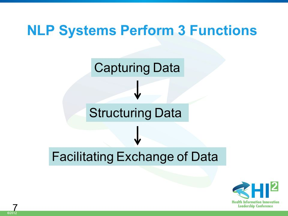 NLP Systems Perform 3 Functions Capturing Data Structuring Data Facilitating Exchange of Data 7