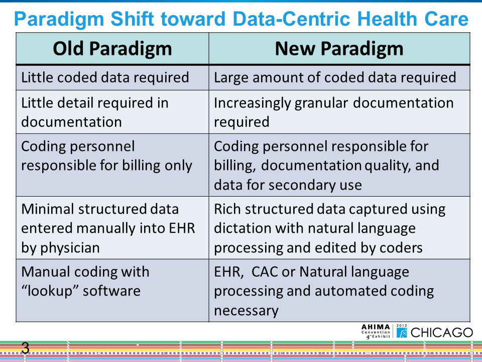 Paradigm Shift toward Data-Centric Health Care Old ParadigmNew Paradigm Little coded data requiredLarge amount of coded data required Little detail required in documentation Increasingly granular documentation required Coding personnel responsible for billing only Coding personnel responsible for billing, documentation quality, and data for secondary use Minimal structured data entered manually into EHR by physician Rich structured data captured using dictation with natural language processing and edited by coders Manual coding with lookup software EHR, CAC or Natural language processing and automated coding necessary 3