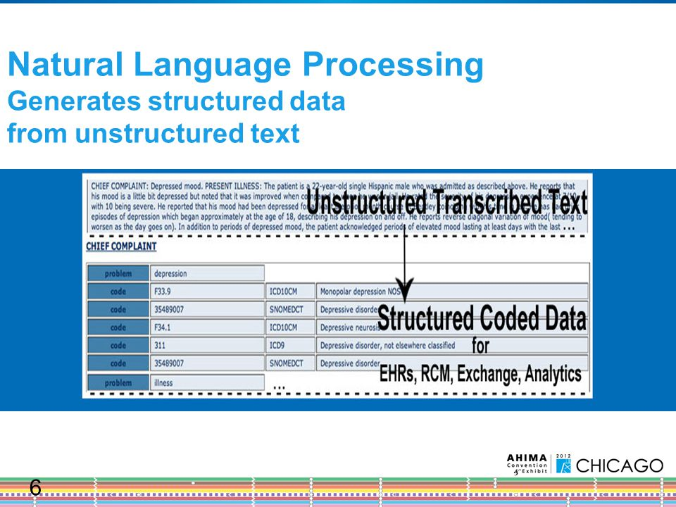 Natural Language Processing Generates structured data from unstructured text 6