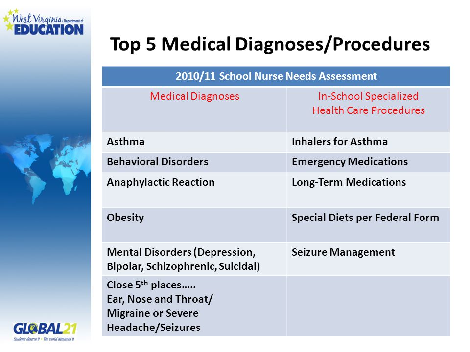 Top 5 Medical Diagnoses/Procedures 2010/11 School Nurse Needs Assessment Medical DiagnosesIn-School Specialized Health Care Procedures AsthmaInhalers for Asthma Behavioral DisordersEmergency Medications Anaphylactic ReactionLong-Term Medications ObesitySpecial Diets per Federal Form Mental Disorders (Depression, Bipolar, Schizophrenic, Suicidal) Seizure Management Close 5 th places…..