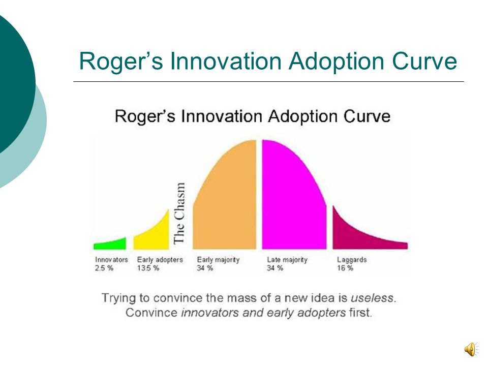 Standard Technology Adoption S-curve