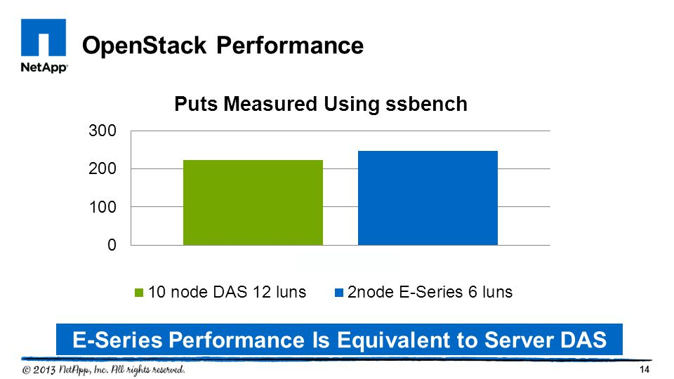 14 OpenStack Performance E-Series Performance Is Equivalent to Server DAS