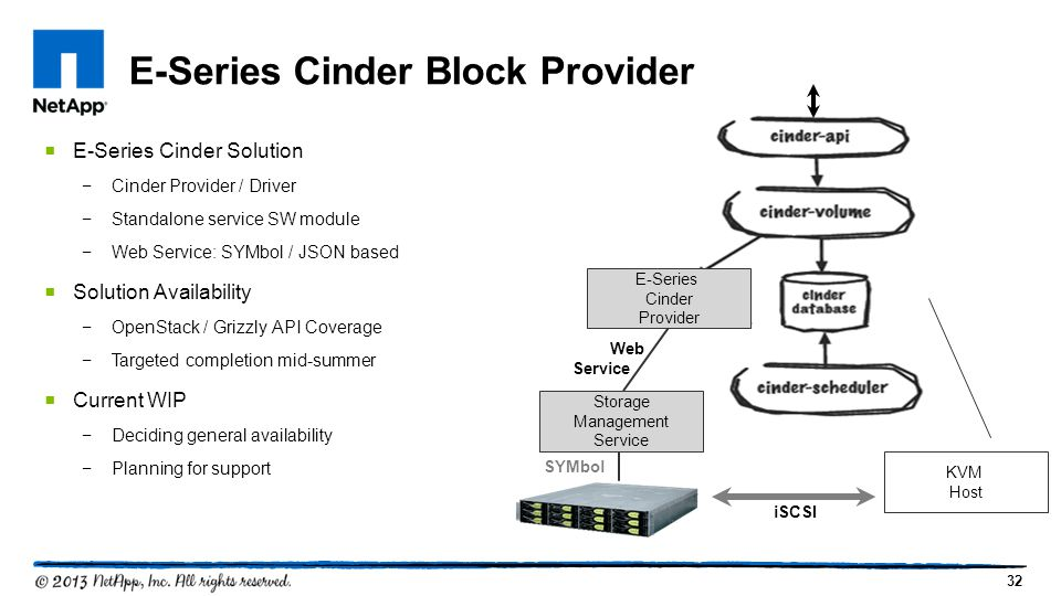 32 E-Series Cinder Block Provider Storage Management Service SYMbol iSCSI KVM Host  E-Series Cinder Solution −Cinder Provider / Driver −Standalone service SW module −Web Service: SYMbol / JSON based  Solution Availability −OpenStack / Grizzly API Coverage −Targeted completion mid-summer  Current WIP −Deciding general availability −Planning for support E-Series Cinder Provider Web