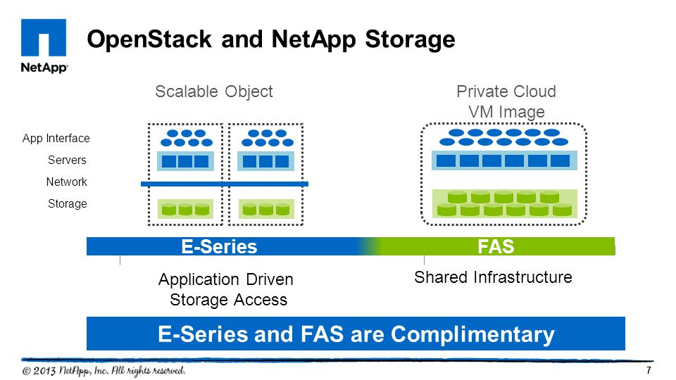 7 OpenStack and NetApp Storage Shared Infrastructure Application Driven Storage Access Scalable Object Private Cloud VM Image Storage Servers App Interface Network E-Series FAS E-Series and FAS are Complimentary
