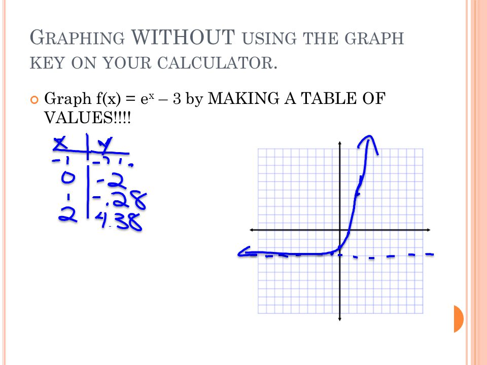 G RAPHING WITHOUT USING THE GRAPH KEY ON YOUR CALCULATOR.