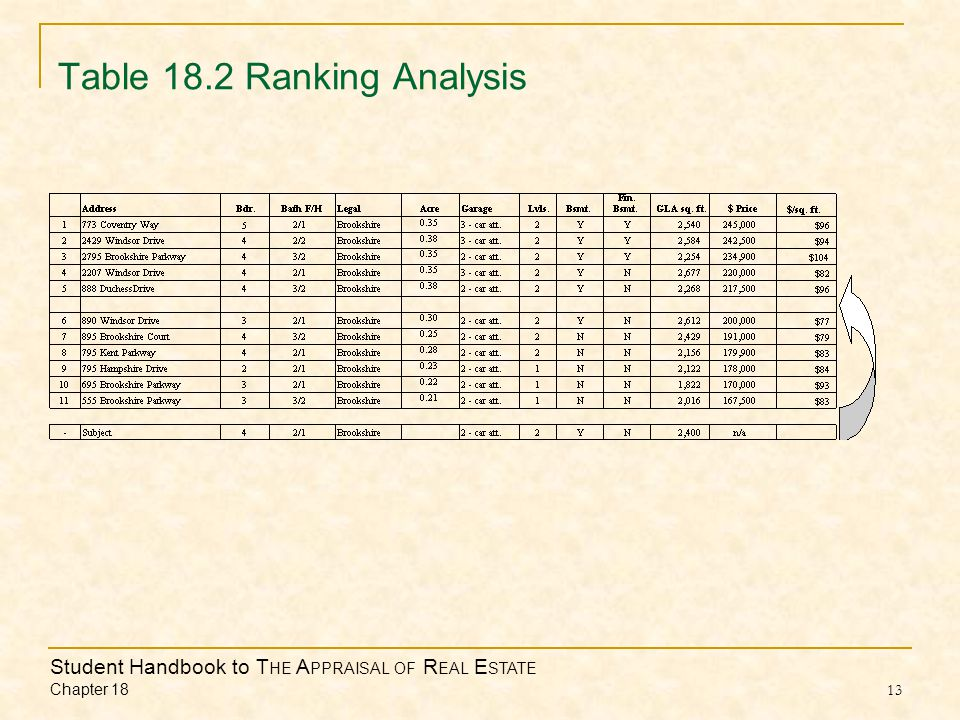Student Handbook to T HE A PPRAISAL OF R EAL E STATE Chapter 18 13 Table 18.2 Ranking Analysis