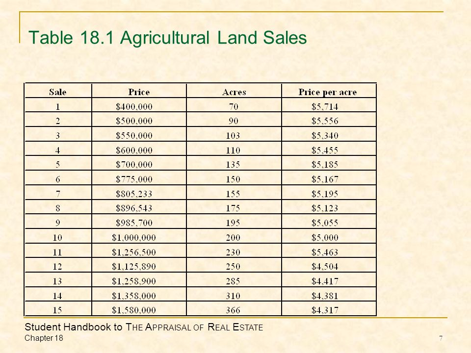 Student Handbook to T HE A PPRAISAL OF R EAL E STATE Chapter 18 7 Table 18.1 Agricultural Land Sales