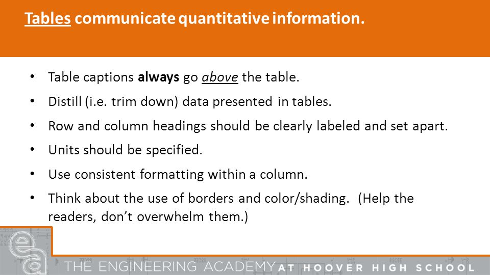 Tables communicate quantitative information. Table captions always go above the table.
