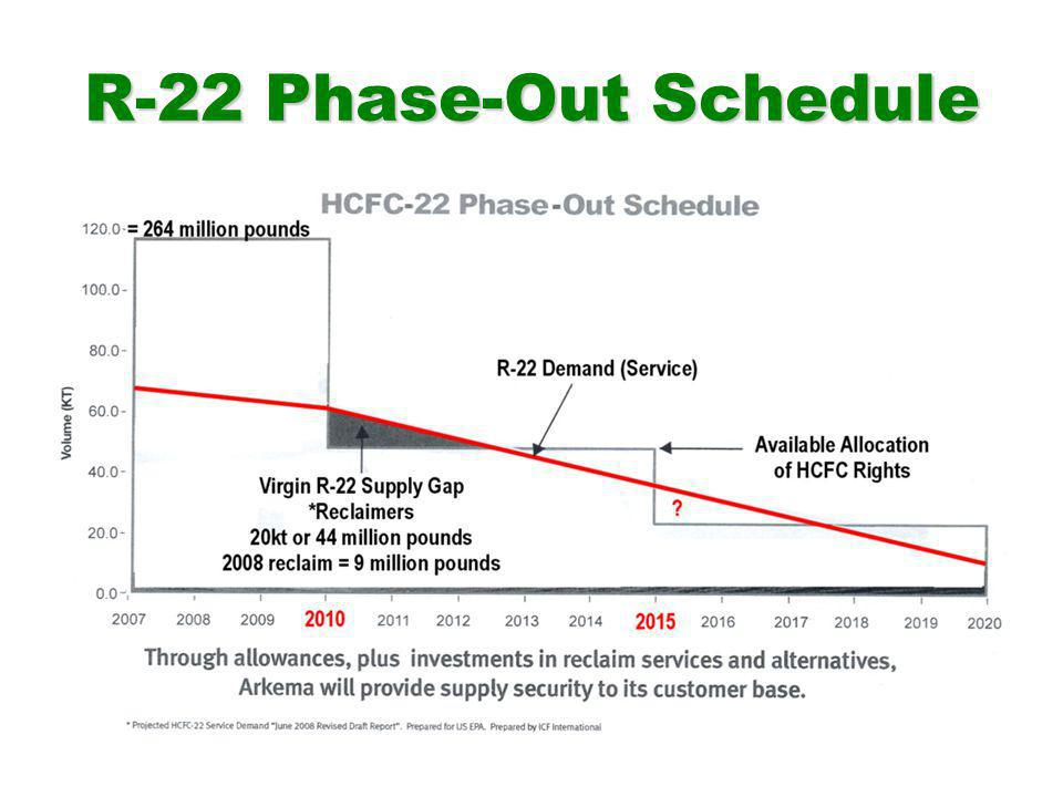 R-22 Phase-Out Schedule