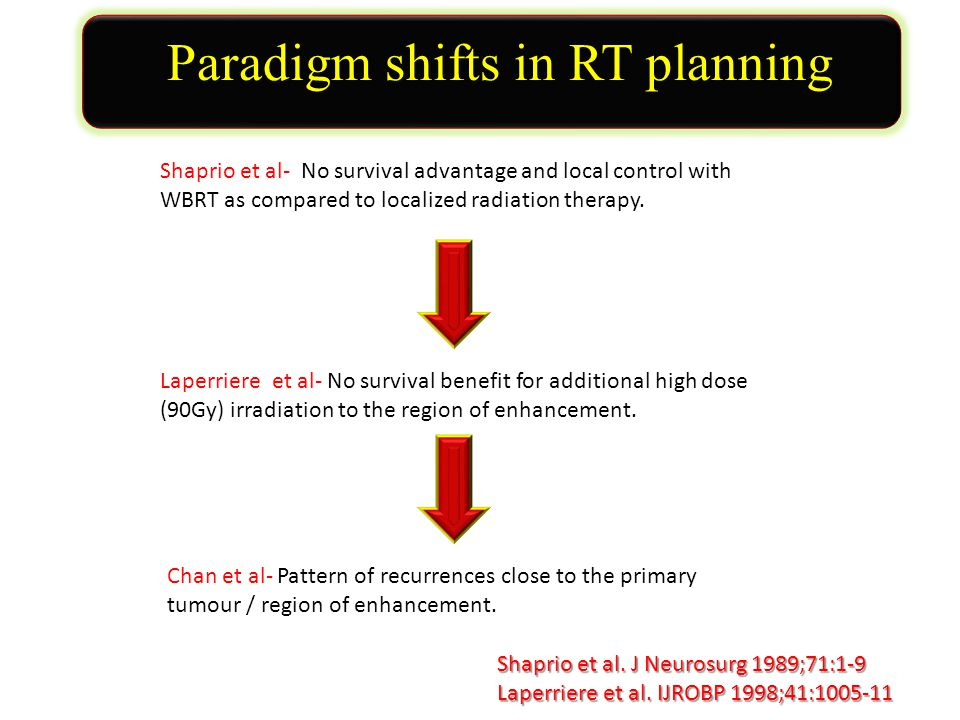Paradigm shifts in RT planning Shaprio et al- No survival advantage and local control with WBRT as compared to localized radiation therapy.