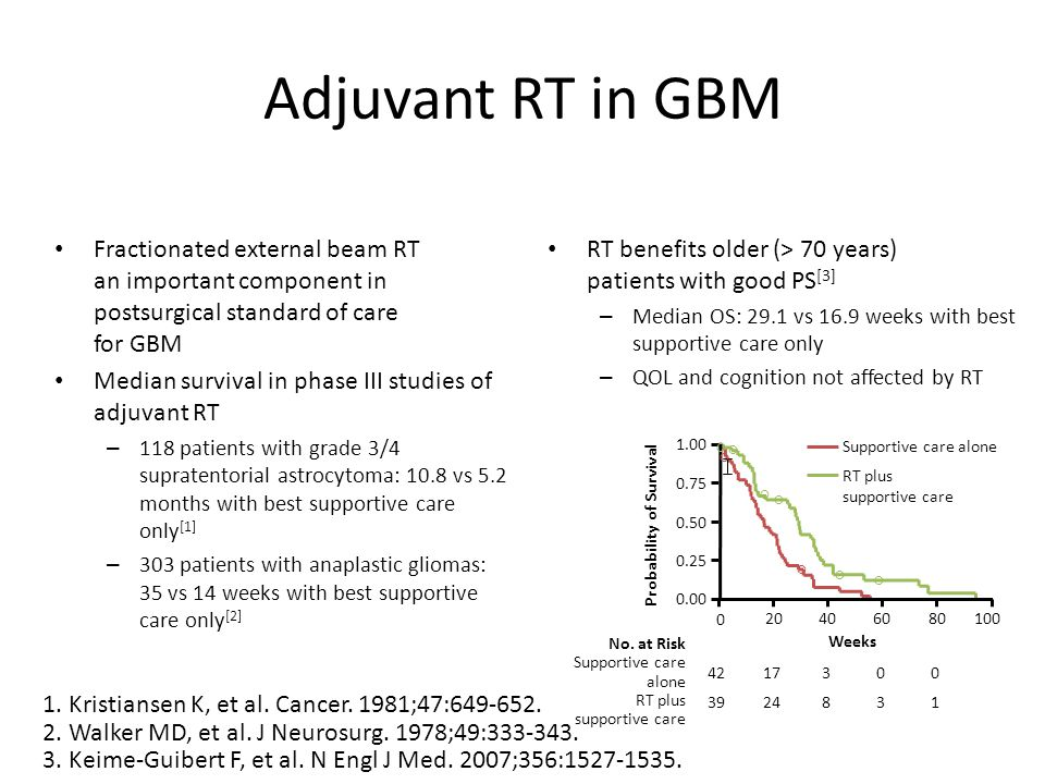 Adjuvant RT in GBM Fractionated external beam RT an important component in postsurgical standard of care for GBM Median survival in phase III studies of adjuvant RT – 118 patients with grade 3/4 supratentorial astrocytoma: 10.8 vs 5.2 months with best supportive care only [1] – 303 patients with anaplastic gliomas: 35 vs 14 weeks with best supportive care only [2] RT benefits older (> 70 years) patients with good PS [3] – Median OS: 29.1 vs 16.9 weeks with best supportive care only – QOL and cognition not affected by RT 1.