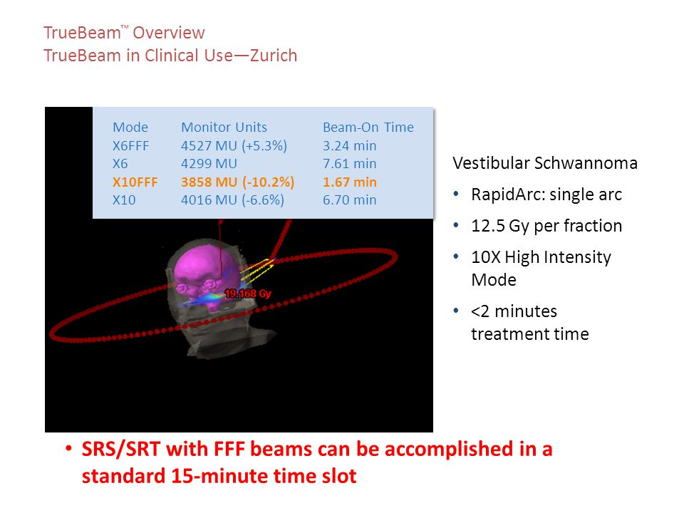 Vestibular Schwannoma RapidArc: single arc 12.5 Gy per fraction 10X High Intensity Mode <2 minutes treatment time TrueBeam ™ Overview TrueBeam in Clinical Use—Zurich Images courtesy of University of Zurich Hospital ModeMonitor UnitsBeam-On Time X6FFF4527 MU (+5.3%)3.24 min X64299 MU7.61 min X10FFF3858 MU (-10.2%)1.67 min X104016 MU (-6.6%)6.70 min ModeMonitor UnitsBeam-On Time X6FFF4527 MU (+5.3%)3.24 min X64299 MU7.61 min X10FFF3858 MU (-10.2%)1.67 min X104016 MU (-6.6%)6.70 min SRS/SRT with FFF beams can be accomplished in a standard 15-minute time slot