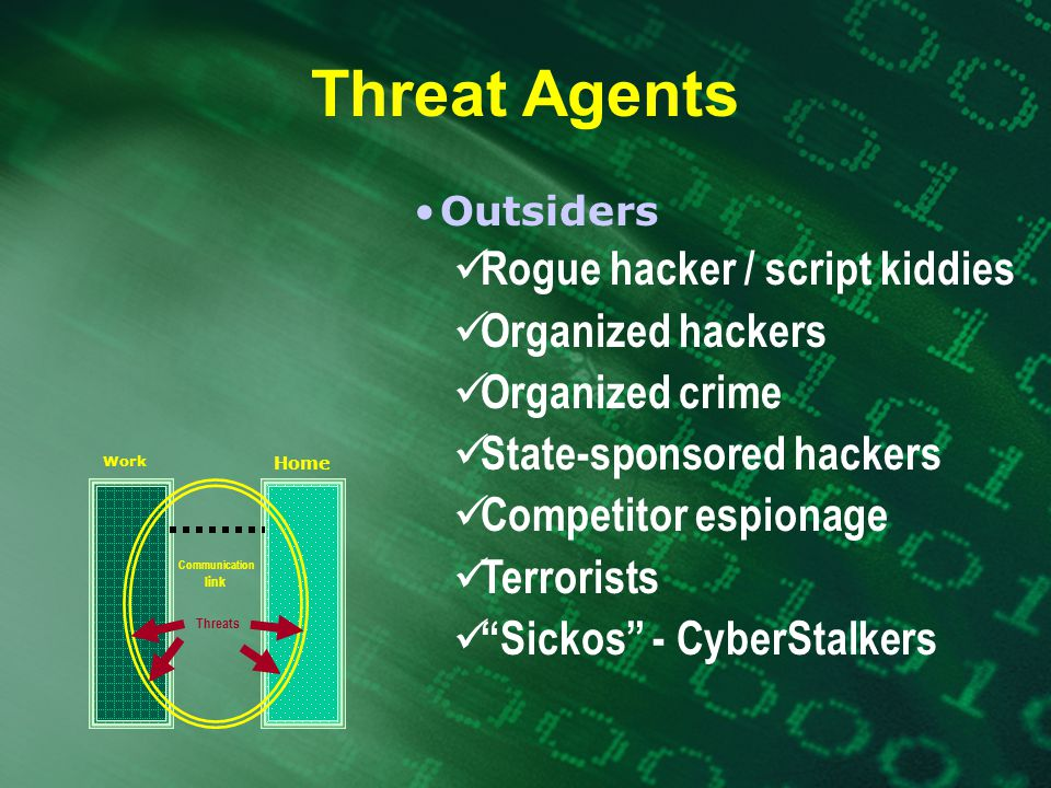 Threat Agents Outsiders Rogue hacker / script kiddies Organized hackers Organized crime State-sponsored hackers Competitor espionage Terrorists Sickos - CyberStalkers Work Home Threats Communication link