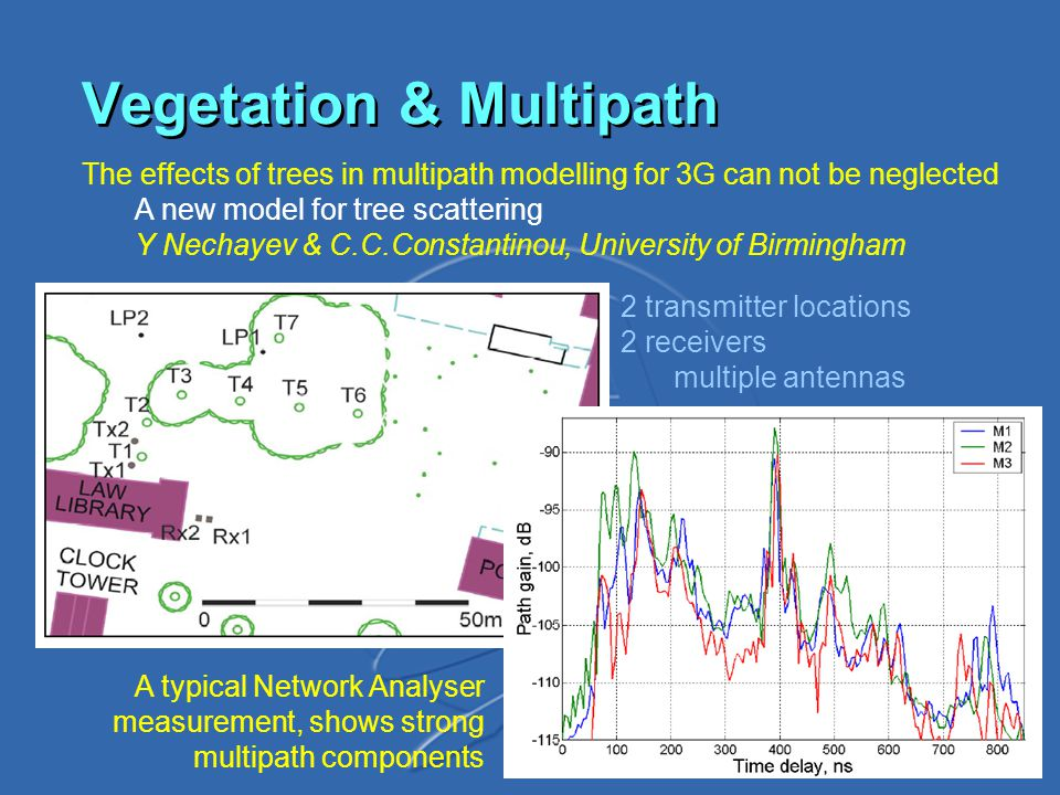Vegetation & Multipath The effects of trees in multipath modelling for 3G can not be neglected A new model for tree scattering Y Nechayev & C.C.Constantinou, University of Birmingham 2 transmitter locations 2 receivers multiple antennas A typical Network Analyser measurement, shows strong multipath components