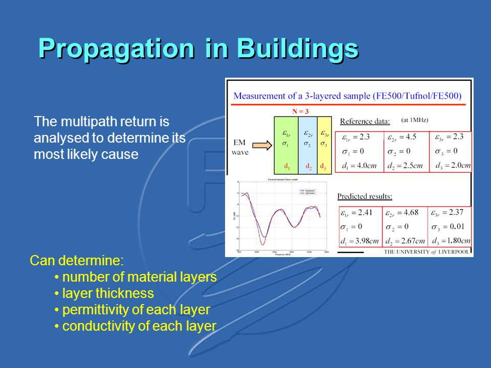 Propagation in Buildings The multipath return is analysed to determine its most likely cause Can determine: number of material layers layer thickness permittivity of each layer conductivity of each layer