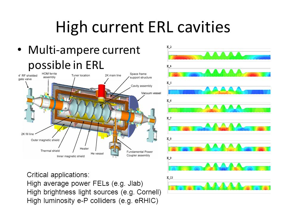 High current ERL cavities Multi-ampere current possible in ERL Critical applications: High average power FELs (e.g.
