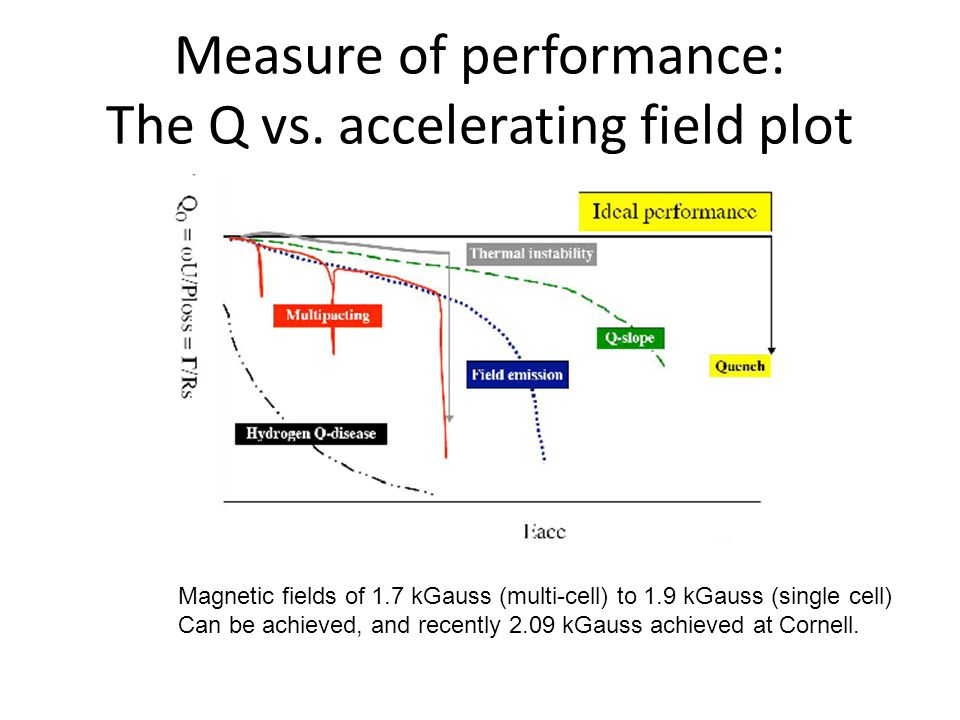 Measure of performance: The Q vs.