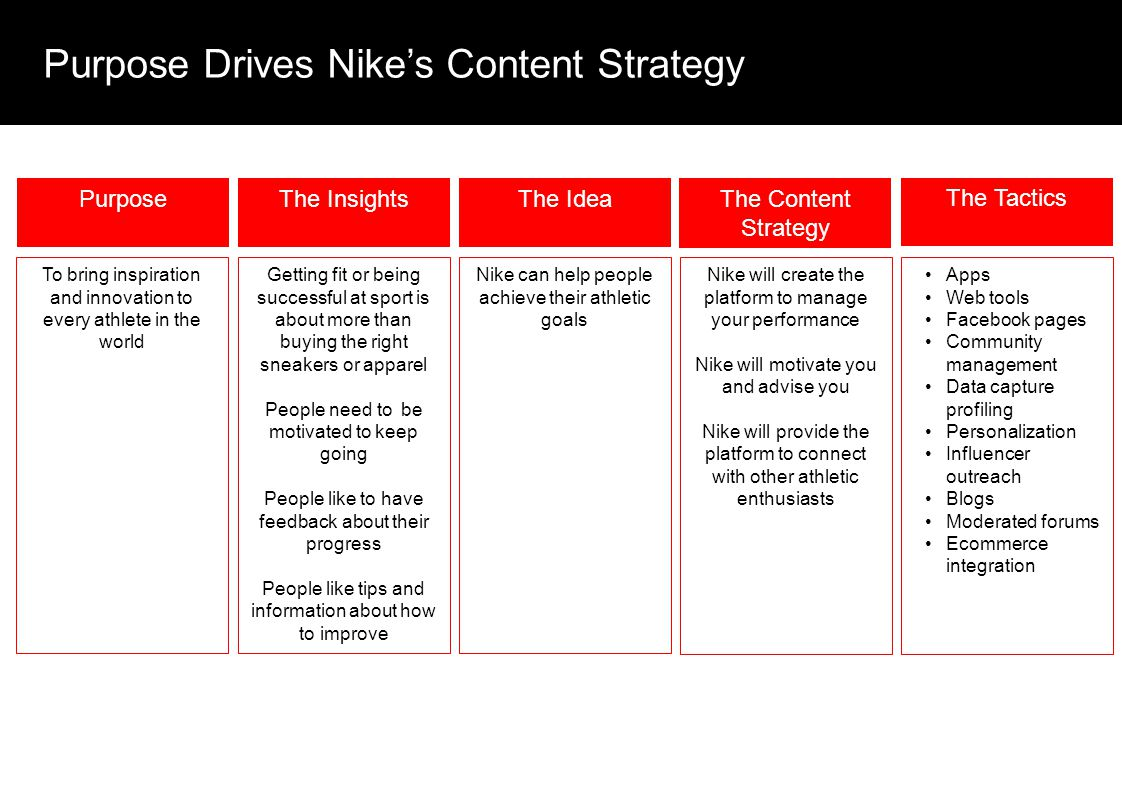 Purpose Drives Nike's Content Strategy Purpose To bring inspiration and innovation to every athlete in the world The Content Strategy Nike will create the platform to manage your performance Nike will motivate you and advise you Nike will provide the platform to connect with other athletic enthusiasts The Idea Nike can help people achieve their athletic goals The Insights Getting fit or being successful at sport is about more than buying the right sneakers or apparel People need to be motivated to keep going People like to have feedback about their progress People like tips and information about how to improve The Tactics Apps Web tools Facebook pages Community management Data capture profiling Personalization Influencer outreach Blogs Moderated forums Ecommerce integration