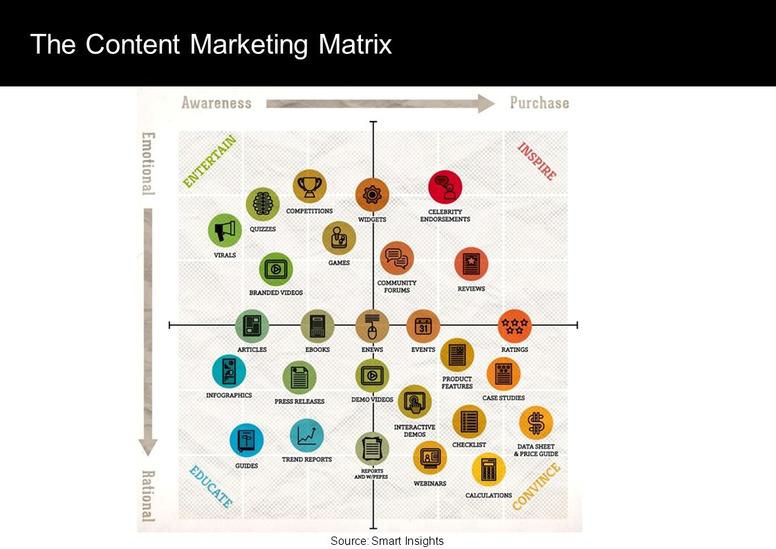 The Content Marketing Matrix Source: Smart Insights