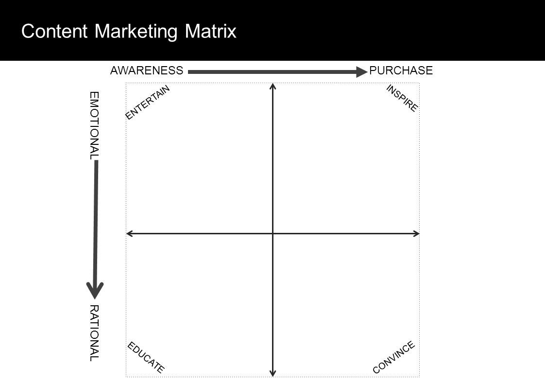 Content Marketing Matrix ENTERTAIN INSPIRE CONVINCE EDUCATE AWARENESSPURCHASE EMOTIONAL RATIONAL