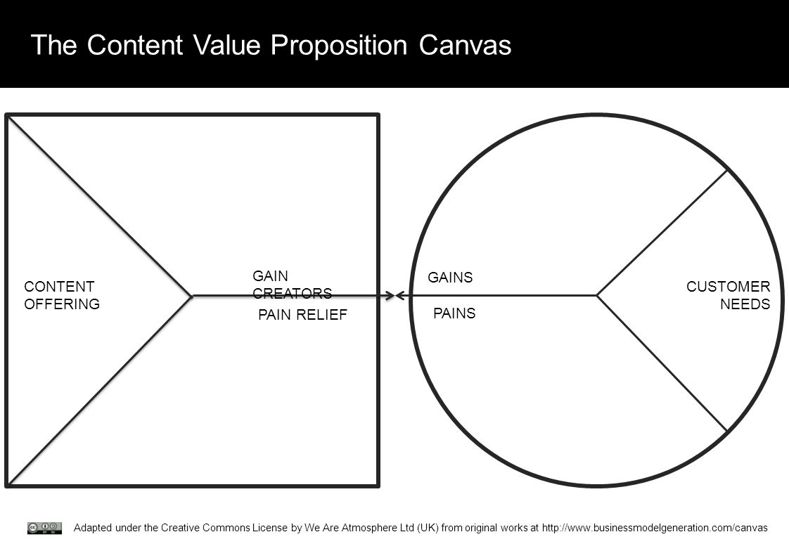 The Content Value Proposition Canvas CUSTOMER NEEDS GAINS PAINS GAIN CREATORS PAIN RELIEF CONTENT OFFERING Adapted under the Creative Commons License by We Are Atmosphere Ltd (UK) from original works at http://www.businessmodelgeneration.com/canvas