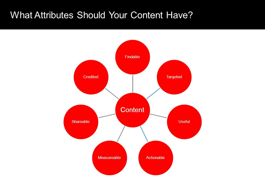 What Attributes Should Your Content Have.