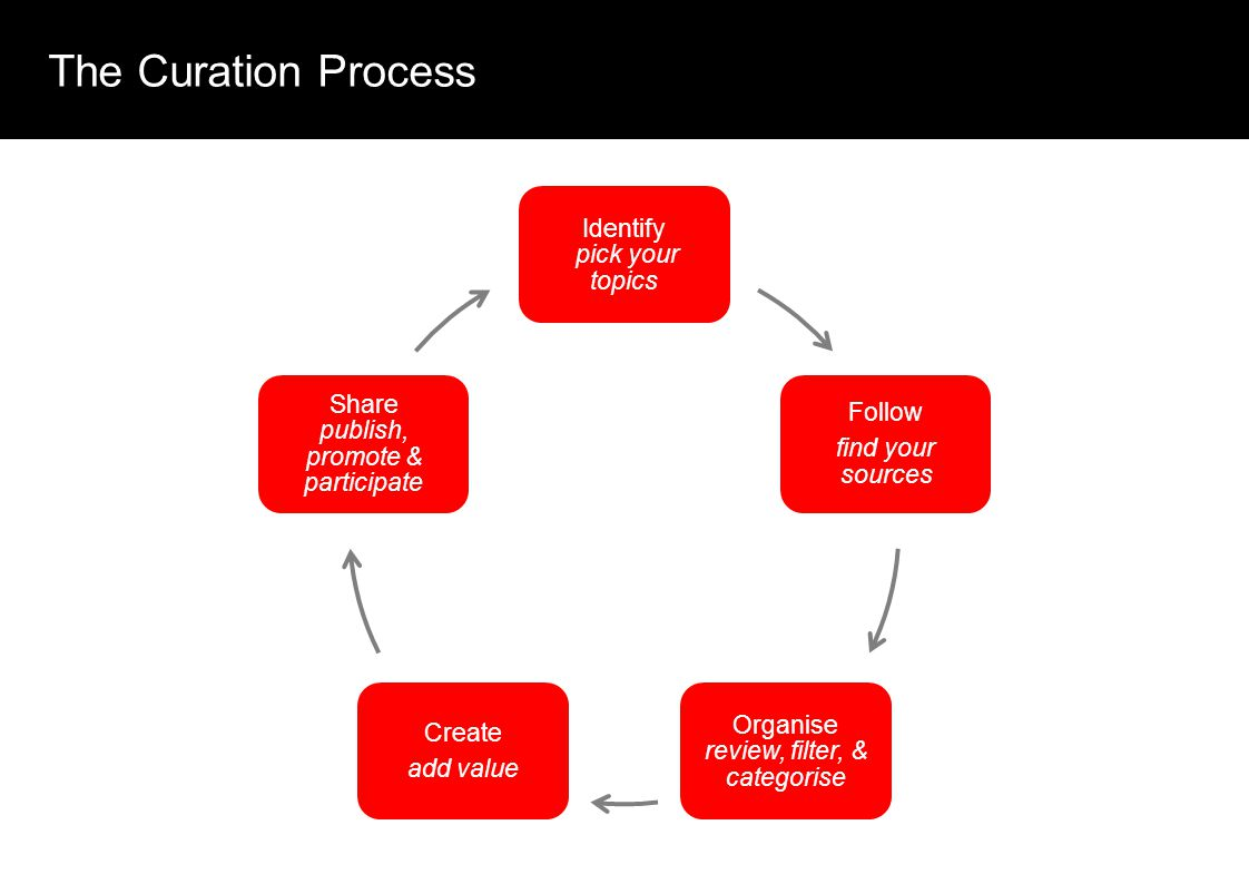 The Curation Process Identify pick your topics Follow find your sources Organise review, filter, & categorise Create add value Share publish, promote & participate