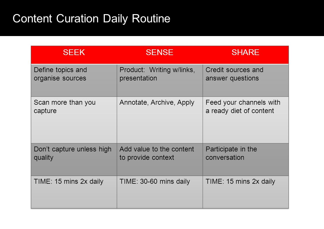 Content Curation Daily Routine