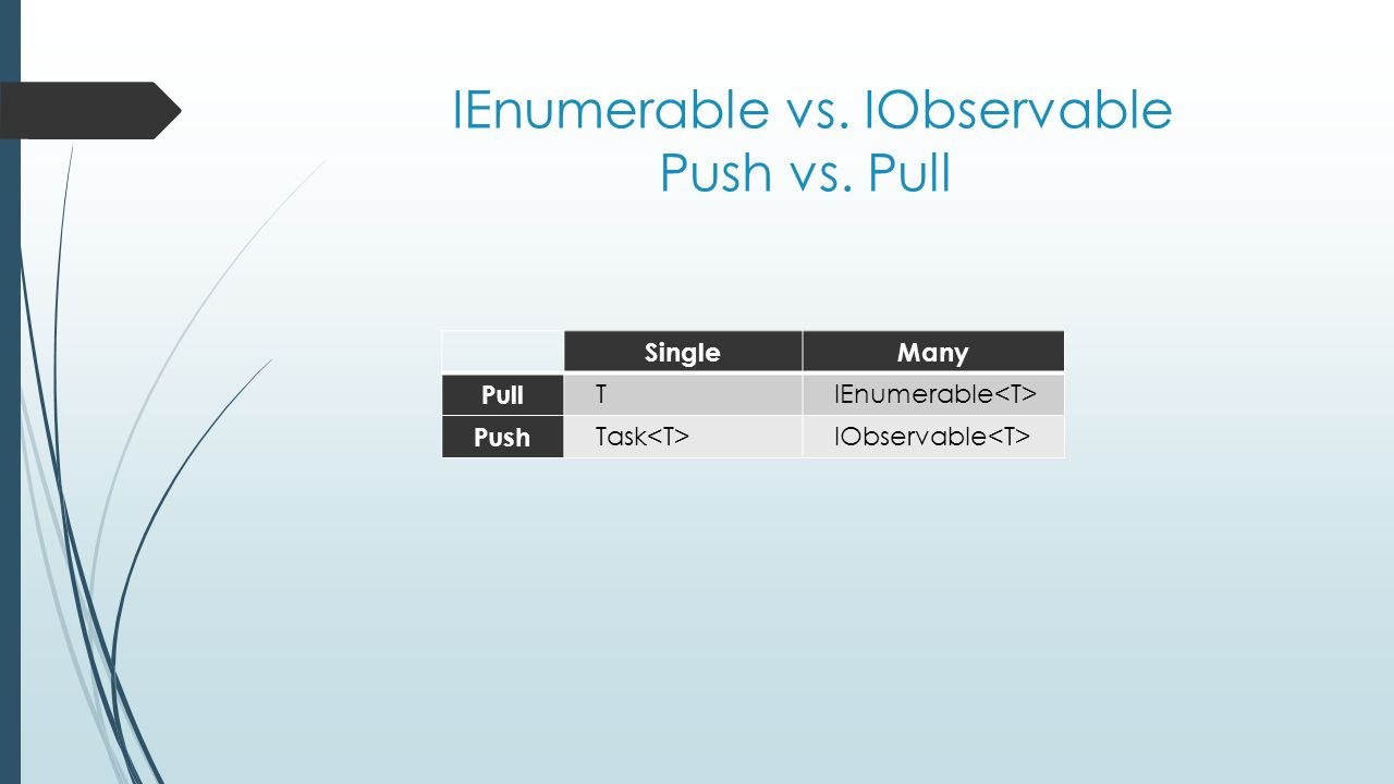 IEnumerable vs. IObservable Push vs. Pull SingleMany Pull TIEnumerable Push Task IObservable