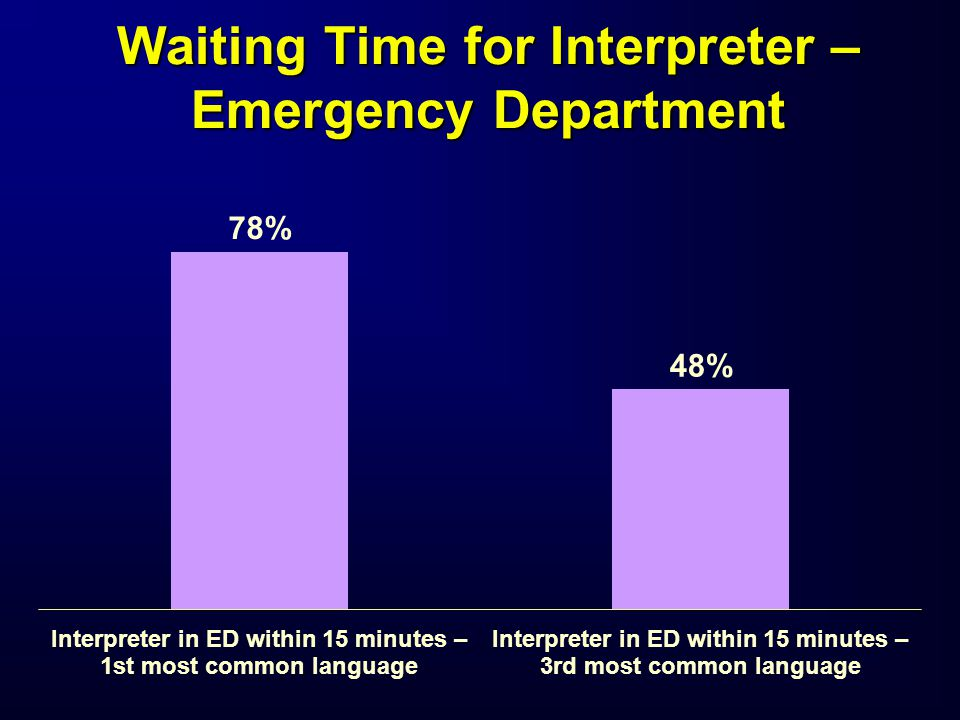 Waiting Time for Interpreter – Emergency Department
