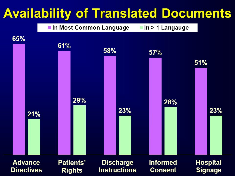 Availability of Translated Documents