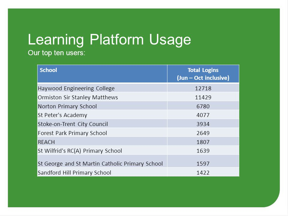 Learning Platform Usage SchoolTotal Logins (Jun – Oct inclusive) Haywood Engineering College12718 Ormiston Sir Stanley Matthews11429 Norton Primary School6780 St Peter s Academy4077 Stoke-on-Trent City Council3934 Forest Park Primary School2649 REACH1807 St Wilfrid s RC(A) Primary School1639 St George and St Martin Catholic Primary School1597 Sandford Hill Primary School1422 Our top ten users: