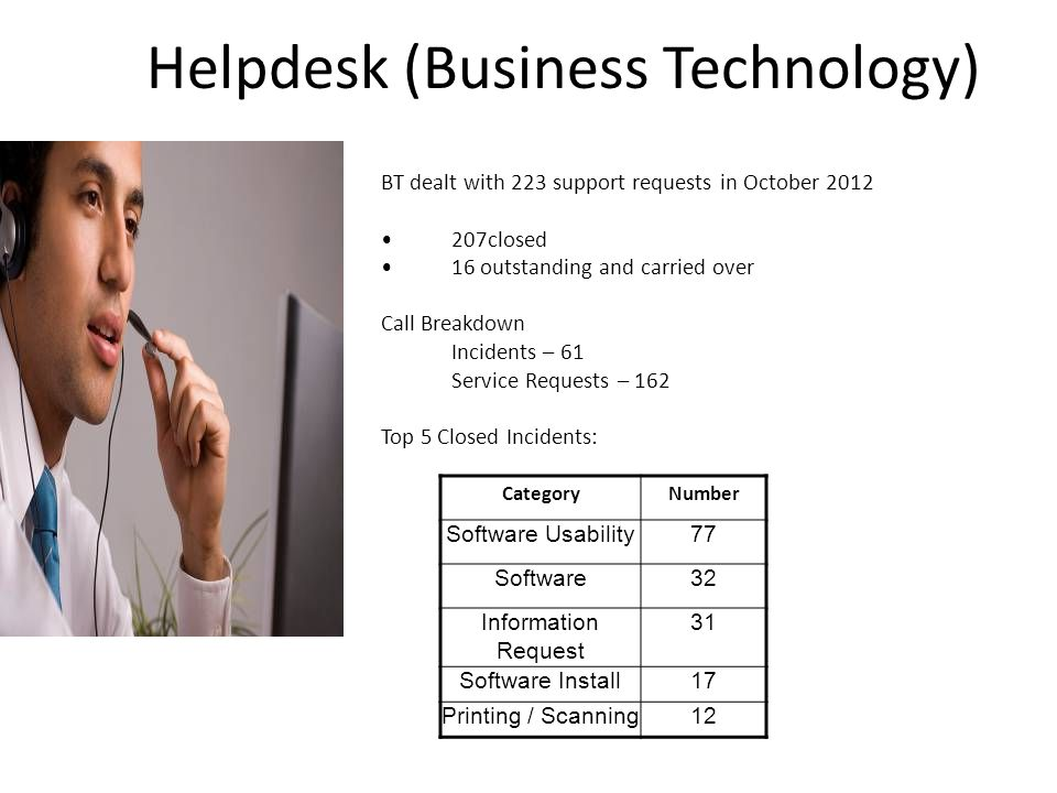 Helpdesk (Business Technology) BT dealt with 223 support requests in October 2012 207closed 16 outstanding and carried over Call Breakdown Incidents – 61 Service Requests – 162 Top 5 Closed Incidents: CategoryNumber Software Usability77 Software32 Information Request 31 Software Install17 Printing / Scanning12