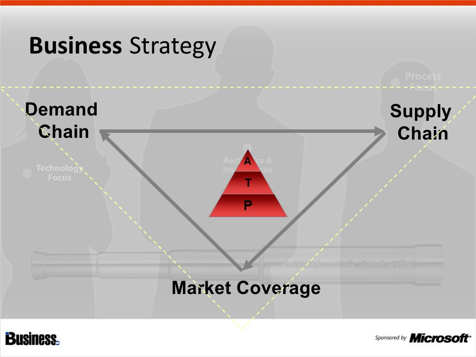 A T P Demand Chain Market Coverage Supply Chain Business Strategy
