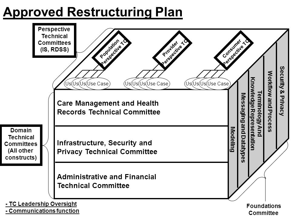 Approved Restructuring Plan Care Management and Health Records Technical Committee Infrastructure, Security and Privacy Technical Committee Administrative and Financial Technical Committee Modeling Messaging and Datatypes Terminology And Knowledge Representation Workflow and Process Use Case Consumer Perspective TC Provider Perspective TC Population Perspective TC Security & Privacy Domain Technical Committees (All other constructs) Foundations Committee Perspective Technical Committees (IS, RDSS) - TC Leadership Oversight - Communications function