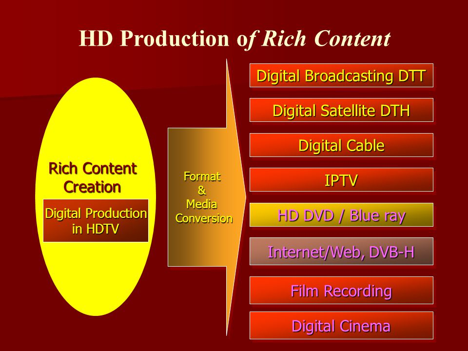 Digital Production in HDTV Digital Broadcasting DTT Digital Satellite DTH Digital Cable IPTVIPTV HD DVD / Blue ray Internet/Web, DVB-H Film Recording Format&Media Conversion ConversionFormat&Media Digital Cinema Rich Content Creation HD Production of Rich Content