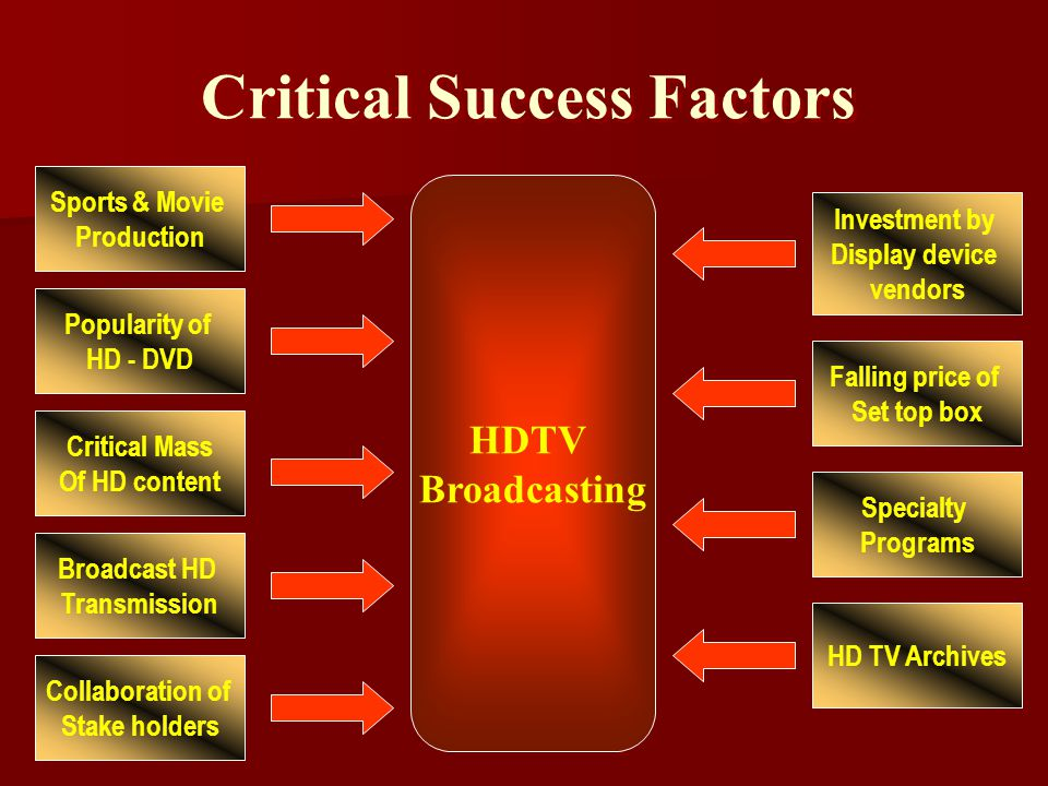 Critical Success Factors Sports & Movie Production Popularity of HD - DVD Broadcast HD Transmission Collaboration of Stake holders HD TV Archives Investment by Display device vendors Falling price of Set top box Specialty Programs Critical Mass Of HD content HDTV Broadcasting