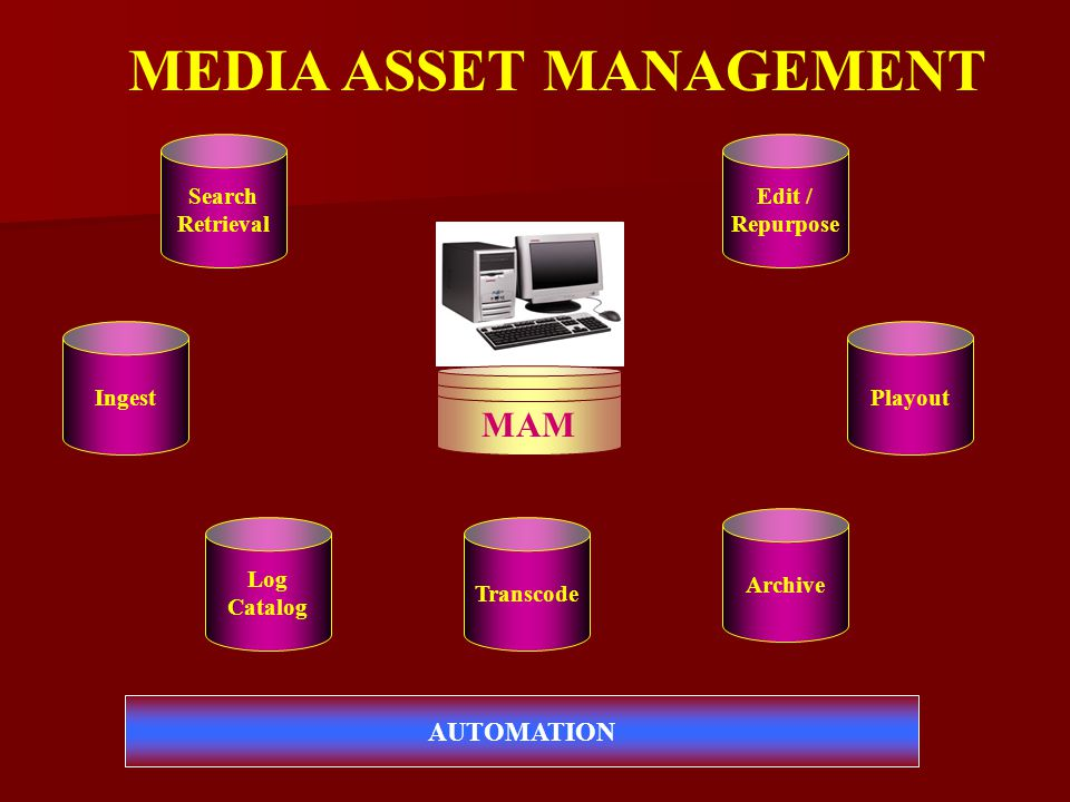Search Retrieval Ingest Log Catalog Playout Edit / Repurpose Transcode Archive AUTOMATION MAM MEDIA ASSET MANAGEMENT