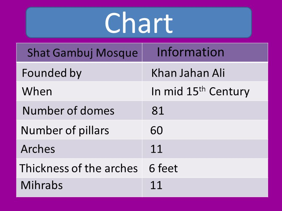 Shat Gambuj Mosque Information Founded by When Number of domes Number of pillars Arches Thickness of the arches Mihrabs Khan Jahan Ali In mid 15 th Century 81 60 11 6 feet 11 Chart