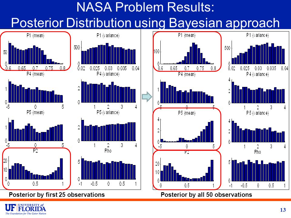 NASA Problem Results: Posterior Distribution using Bayesian approach 13 Posterior by first 25 observationsPosterior by all 50 observations