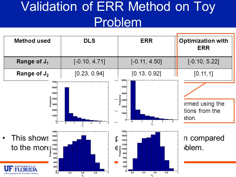 Validation of ERR Method on Toy Problem This shows that ERR method performed well when compared to the more expensive DLS method for the toy problem.