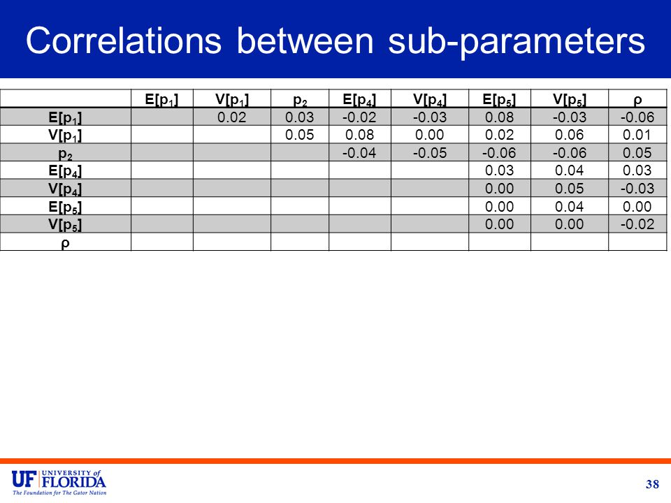 Correlations between sub-parameters E[p 1 ]V[p 1 ]p2p2 E[p 4 ]V[p 4 ]E[p 5 ]V[p 5 ]ρ E[p 1 ]0.020.03-0.02-0.030.08-0.03-0.06 V[p 1 ]0.050.080.000.020.060.01 p2p2 -0.04-0.05-0.06 0.05 E[p 4 ]0.030.040.03 V[p 4 ]0.000.05-0.03 E[p 5 ]0.000.040.00 V[p 5 ]0.00 -0.02 ρ 38
