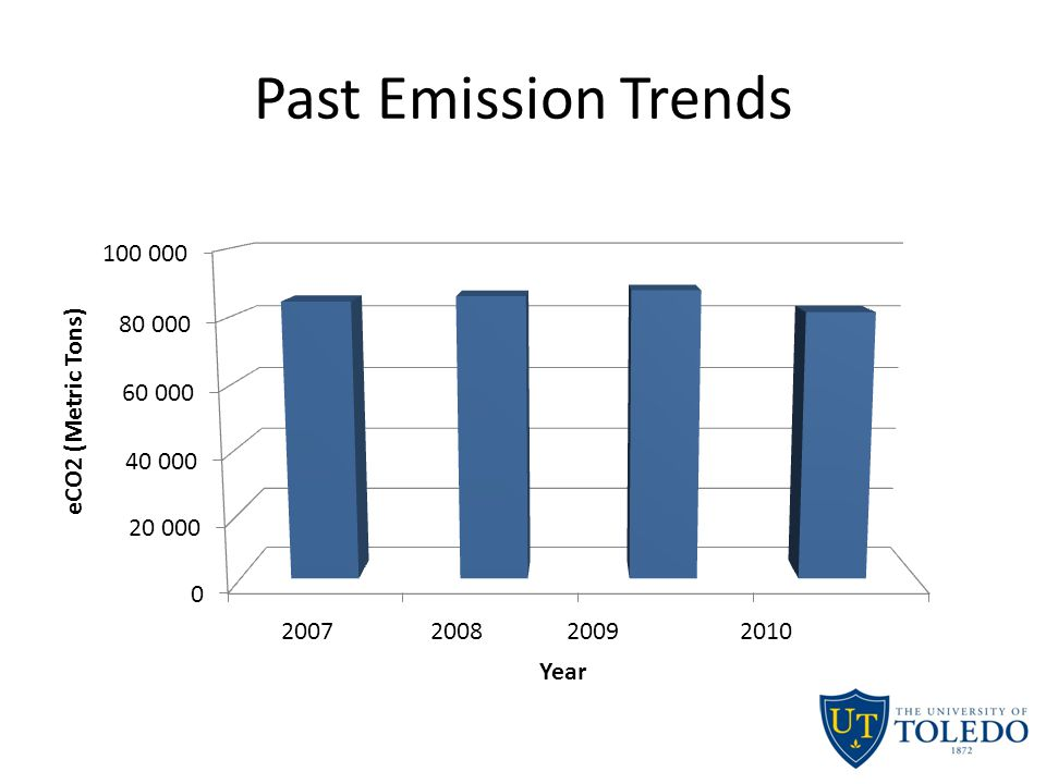 Past Emission Trends 2007 2008 2009 2010