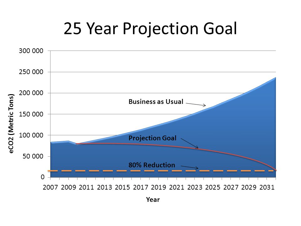 25 Year Projection Goal Business as Usual Projection Goal 80% Reduction 0 Year