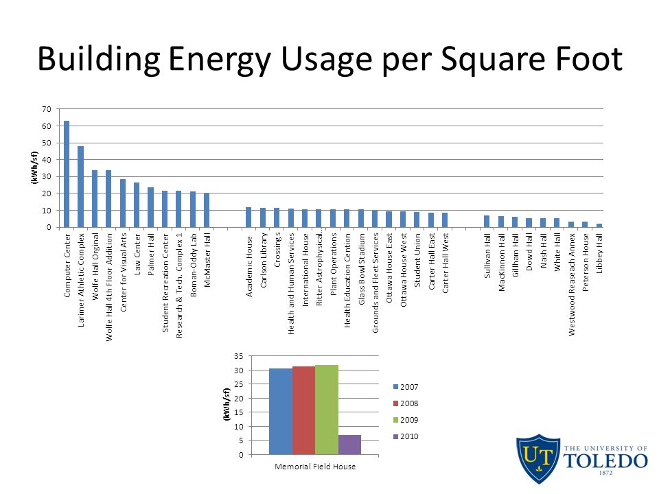 Building Energy Usage per Square Foot