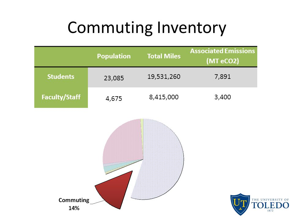 Commuting Inventory PopulationTotal Miles Associated Emissions (MT eCO2) Students 23,085 19,531,2607,891 Faculty/Staff4,6758,415,0003,400 Need to add in pie chart and also fill in data for above table